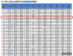 《10月全国P2P平台TOP50排行榜》出炉 银谷在线位列前茅